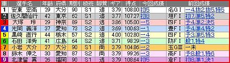 a.別府競輪9R