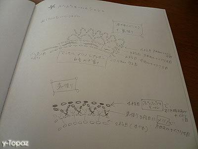 ニットシュシュ ぷくぷくのモールの白いシュシュの編み図メモ