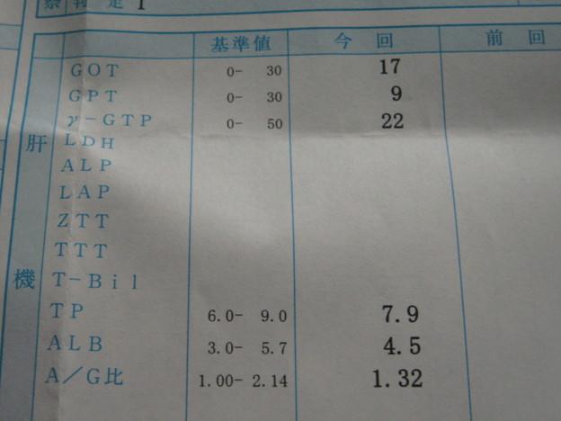 肝臓は丈夫だ!「よし!」まだまだ呑める!2010.10診断診断
